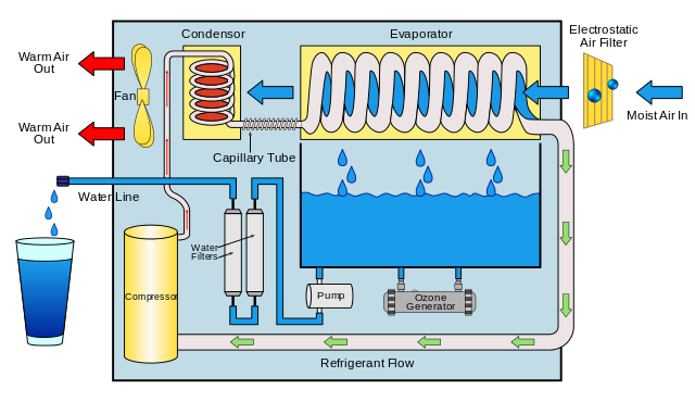 Atmospheric Water Generator Benefits